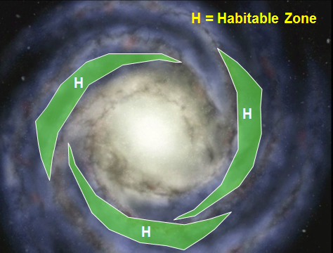 The galactic habitable zone (GHZ) is shown in green against a spiral galaxy